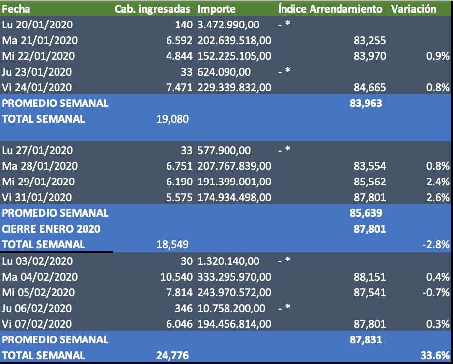 indice de arrendamiento mercado de liniers