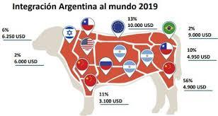 exportacion de carne argentina por destino peste porcina a china