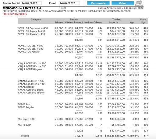 Mercado de Liniers precios por categoria 24 abril 2020