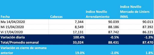 indice novillo liniers 17 abril 2020