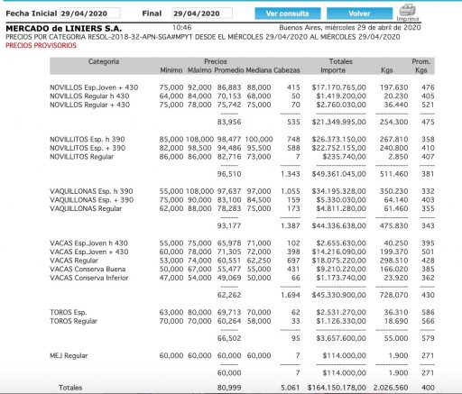 mercado de liners precios por categoria hoy