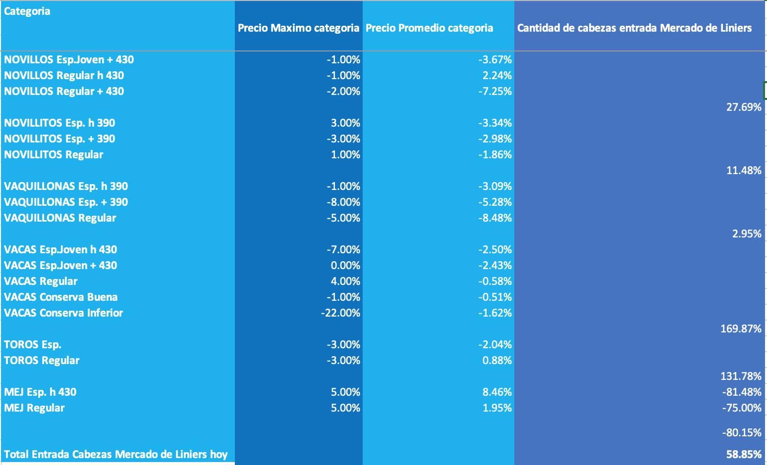 mercado de liniers precios abril 2002