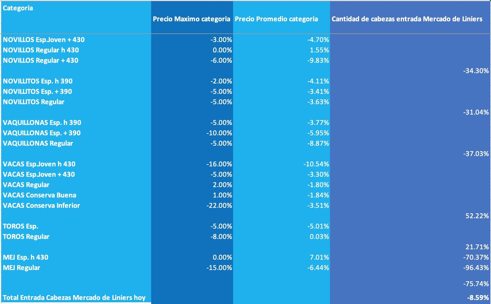 mercado de liniers precios por categoria semanal 8 abril 2020