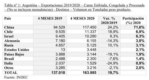 exportacion de carne vacuna argentina 2020 2019