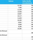 indice novillo arrendamiento mensual mayo 2020