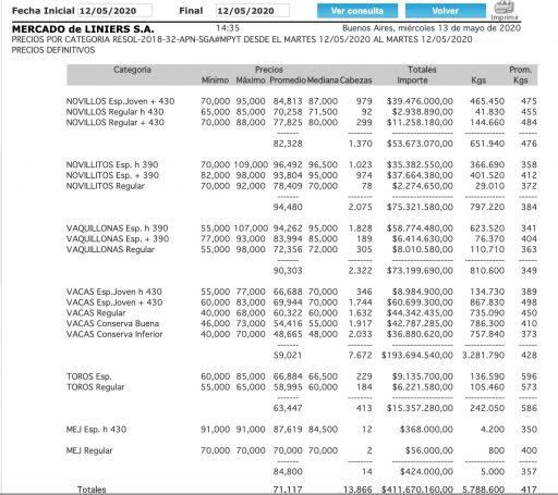 mercado de liniers precios 12 mayo 2020
