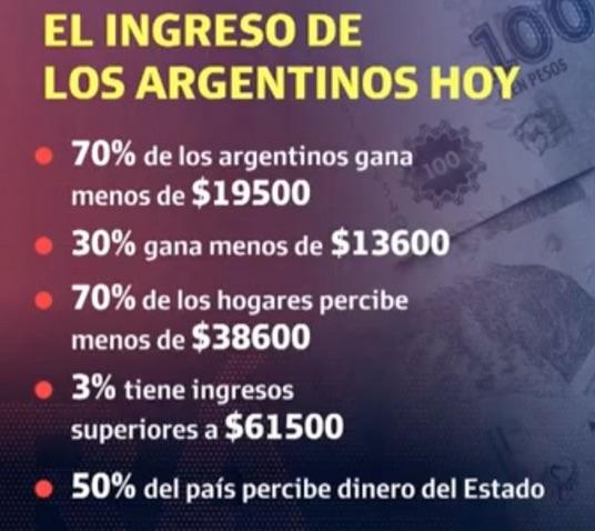 datos de pobreza argentina 2020 post pandemia