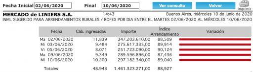 indice novillo arrendamiento 10 junio 2020