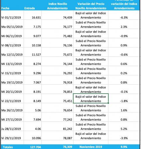 Fecha Entrada Indice Novillo Arrendamiento Variación del Precio Novillo Arrendamiento Porcentaje de variación del Indice Arrendamiento Vi01/11/2019 16.631 74,439 Bajó el valor del Indice Arrendamiento -6.3% Ma05/11/2019 7.175 76,177 Subió el Precio Novillo Arrendamiento 2.3% Mi06/11/2019 9.077 75,482 Bajó el valor del Indice Arrendamiento -0.9% Vi08/11/2019 10.158 76,136 Subió el Precio Novillo Arrendamiento 0.9% Ma12/11/2019 11.527 75,672 Bajó el valor del Indice Arrendamiento -0.6% Mi13/11/2019 8.274 76,144 Subió el Precio Novillo Arrendamiento 0.6% Vi15/11/2019 9.296 76,292 Subió el Precio Novillo Arrendamiento 0.2% Ma19/11/2019 7.067 76,918 Subió el Precio Novillo Arrendamiento 0.8% Mi20/11/2019 8.191 76,853 Bajó el valor del Indice Arrendamiento -0.1% Vi22/11/2019 8.149 75,451 Bajó el valor del Indice Arrendamiento -1.8% Ma26/11/2019 5.06 76,654 Subió el Precio Novillo Arrendamiento 1.6% Mi27/11/2019 7.694 77,242 Subió el Precio Novillo Arrendamiento 0.8% Ju28/11/2019 4.06 81,242 Subió el Precio Novillo Arrendamiento 5.2% Vi29/11/2019 10.096 78,087 Bajó el valor del Indice Arrendamiento -3.9% Totales 127.704 76,309 Noviembre 2019 9.9%