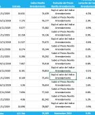 indice novillo arrendamiento mensual octubre 2019