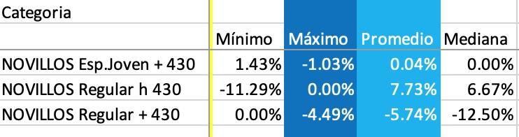 variacion precio novillo liniers
