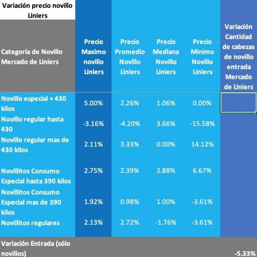 precios novillo mercado de liniers 22 julio 2020