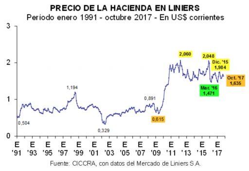 precio hacienda mercado de liniers indice general en dolares