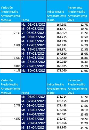 indice novillo arrendamiento mensual abril 2021 acumulado