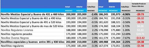 precios novillo arrendamiento mercado de liniers junio 2021