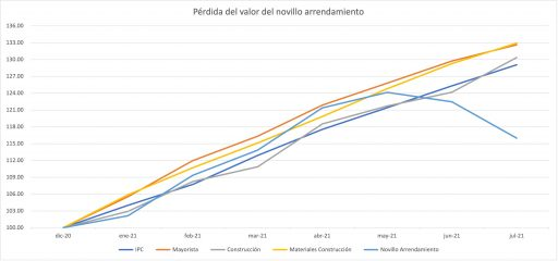 indice novillo ajustado por inflacion 2021