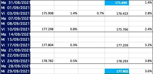 indice novillo arrendamiento septiembre 2021