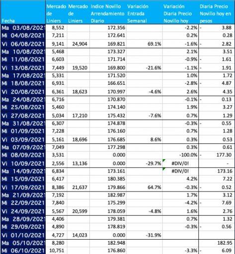 indice novillo arrendamiento octubre 2021